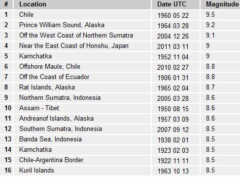 Largest earthquakes since 1900 somethings brewing largest earthquakes since 1900 sciox Choice Image
